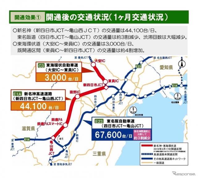 新名神高速道路・新四日市JCT〜亀山西JCT、東海環状自動車道・大安IC〜東員ICの開通1カ月の効果《画像 NEXCO中日本》