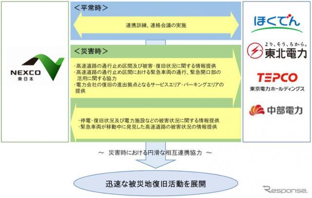 協定の概要《写真 NEXCO東日本》
