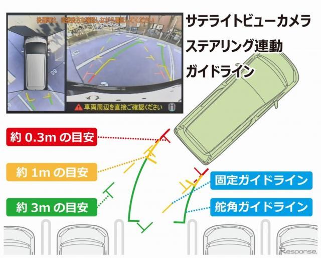 赤黄緑の線のガイド線で駐車時をサポート
