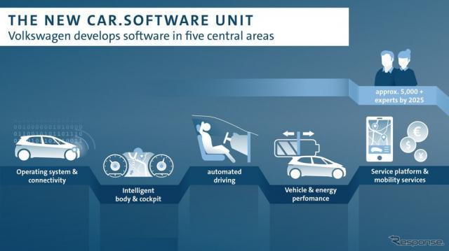 VWグループの新組織「Car.Software」のイメージ《photo by VW》