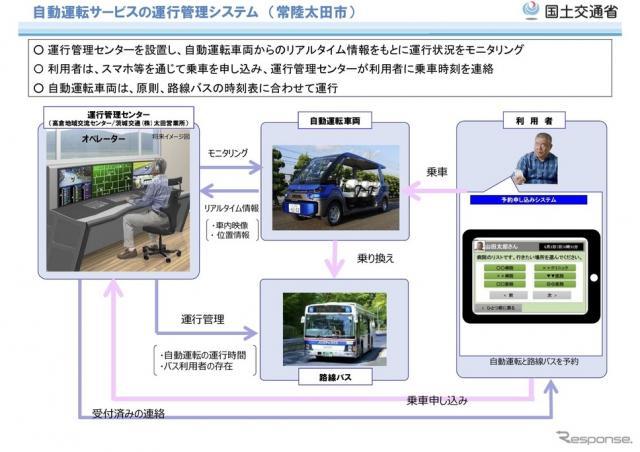 常陸太田市での自動運転サービスの運行管理システム
