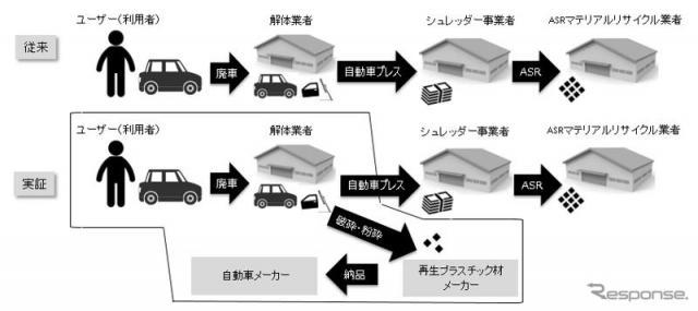 自動車由来樹脂リサイクル可能性実証の流れ《画像:豊田通商》