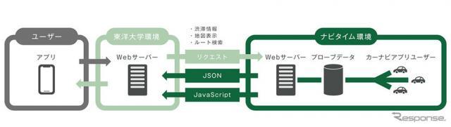 NAVITIME API 提供イメージ《画像:ナビタイムジャパン》