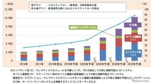 コネクテッドカー世界市場、2035年に1億台超を予測 富士経済