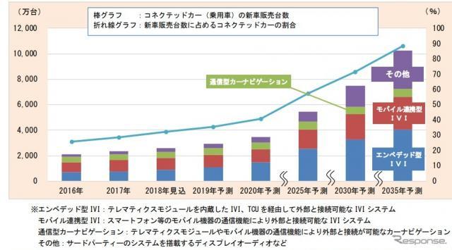 コネクテッドカー(乗用車)世界市場の推移(予測)《画像 富士経済》