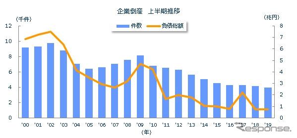 企業倒産 上半期推移《グラフ:東京商工リサーチ》