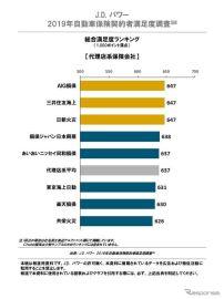 自動車保険契約者満足度、ソニー損保がダイレクト系トップ…JDパワー