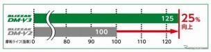 「BLIZZAK DM-V3」と「BLIZZAK DM-V2」の摩耗ライフ比較結果《画像 ブリヂストン》
