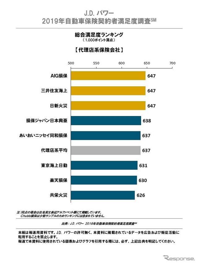 2019年自動車保険契約者満足度調査 総合満足度ランキング 代理店系《画像 :J.D.パワー ジャパン》