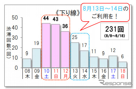 10km以上の渋滞予測回数(下り)《グラフ NEXCO東日本/NEXCO中日本/NEXCO西日本/JB本四高速/日本道路交通情報センター》