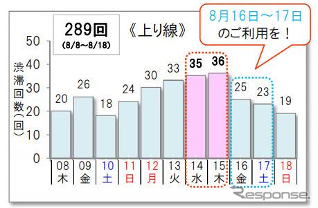10km以上の渋滞予測回数(上り)《グラフ NEXCO東日本/NEXCO中日本/NEXCO西日本/JB本四高速/日本道路交通情報センター》