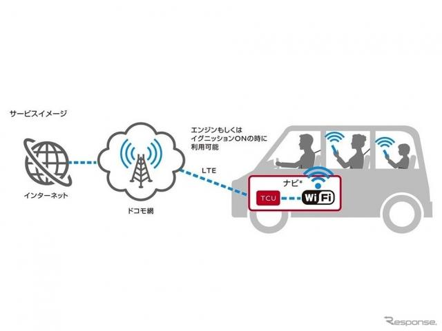 docomo in Car Connect(イメージ図)《画像 日産自動車》