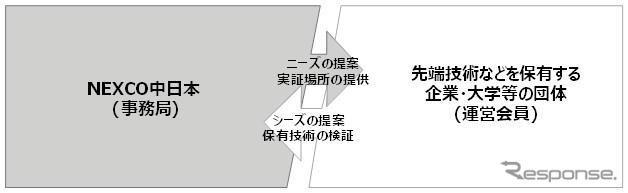 NEXCO中日本が新設するイノベーション交流会
