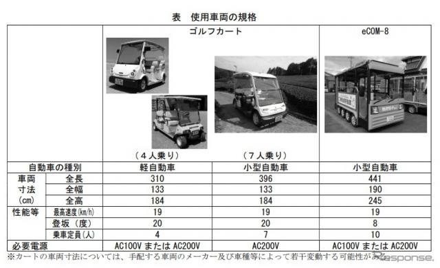 実証試験で使用するグリーンスローモビリティ《画像 国土交通省》