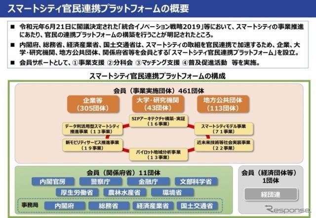 スマートシティ官民連携プラットフォームの概要《資料 国交省》