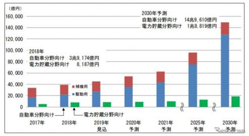 EV向け二次電池世界市場、2030年には7.4倍の8兆5844億円に拡大 富士経済