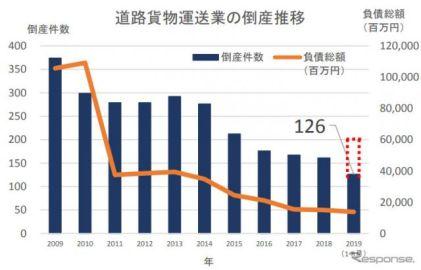 2019年の道路貨物運送業者倒産件数、6年ぶり増加の可能性大 帝国データバンク調べ