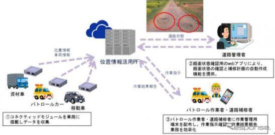 アイシングループ、道路維持管理支援サービスの実証実験を岡崎市で開始
