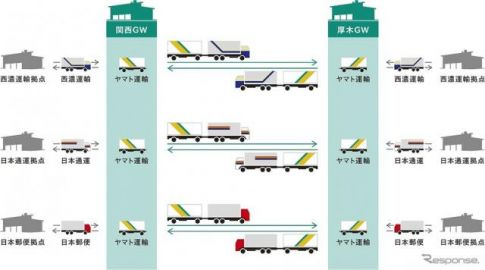 ダブル連結トラックを使った共同配送、国交省の省エネ計画に認定 関東-関西で宅配便大手