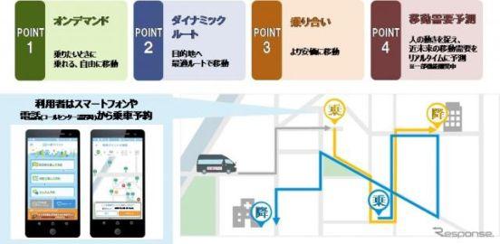 ドコモなど、横浜MaaS「AI運行バス」実証実験を都心臨海部で開始へ