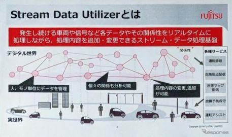1000万台規模のコネクテッドカーデータをリアルタイムで解析可能、処理基盤を富士通が発表