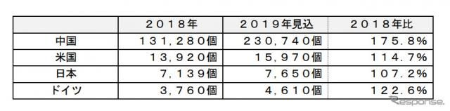 電動車向け急速充電器、中国で普及が加速 富士経済調べ