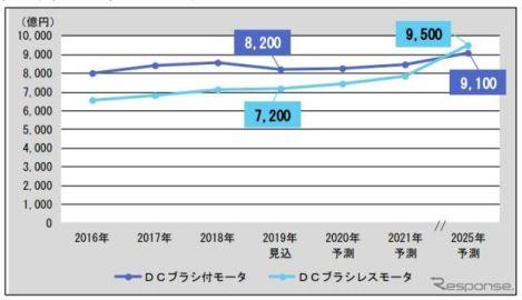 DCブラシレスモーター市場が2025年に9500億円、車載向けが牽引 富士経済が予測