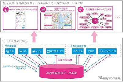 MaaSに活用する移動情報統合データ基盤を開発へ NEDO