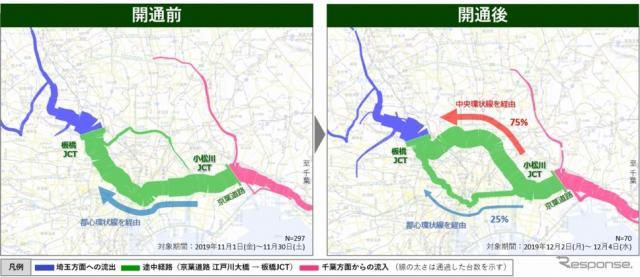 小松川JCT開通前後での経路の比較《画像:ナビタイムジャパン》