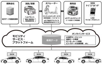 【池原照雄の単眼複眼】深遠な車両ビッグデータと格闘するトヨタとNTTグループ…コネクティッドカーの情報通信基盤開発