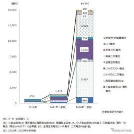 次世代電池世界市場、2030年には20倍以上の1兆4940億円に 矢野経済予測