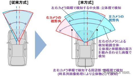 日立オートモティブ、遠方検知と交差点での衝突被害軽減ブレーキが可能となるステレオカメラを開発
