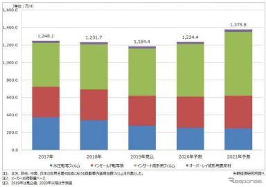 自動車内装用加飾フィルムの市場規模は減少傾向、CASE対応などが課題 矢野経済調べ