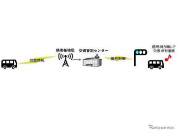 小糸製作所、自動運転バス定刻運行支援の実証実験に参画…車両位置情報で信号を制御