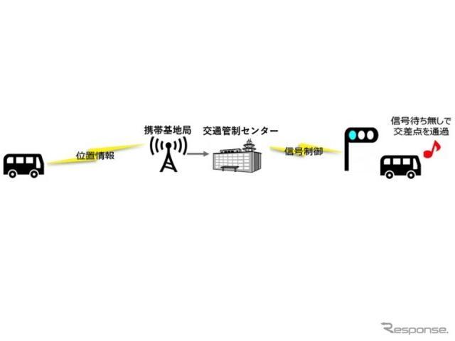 バス定刻運行支援のイメージ《画像:小糸製作所》