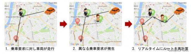 三井住友海上と未来シェア、スマートモビリティ分野で提携