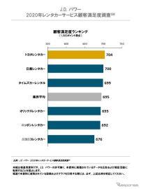 トヨタレンタカー、顧客満足度で2年連続トップ JDパワー調査