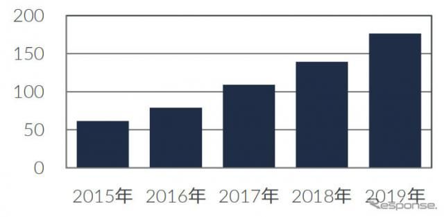 ドライブレコーダー、前年比27%増の177万台…2019年国内販売台数