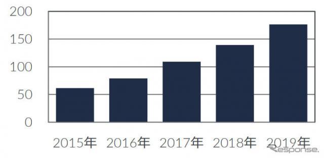 ドライブレコーダー国内販売台数(万台)《画像:GfKジャパン》