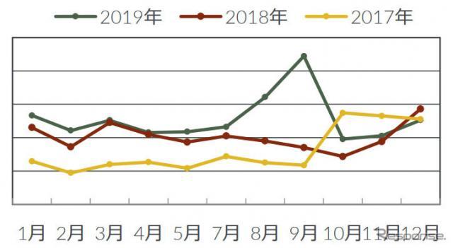 ドライブレコーダー月間販売台数推移《画像:GfKジャパン》