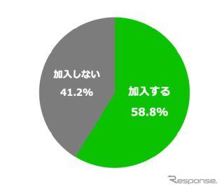 東京都で自転車保険義務化、それでも4割は「加入しない」…LINEほけん調べ