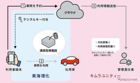 デジタルキーシステムによる社用車向けサービスの実証実験開始、東海理化×キムラユニティー