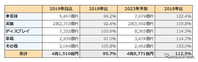 エレクトロニクス先端材料の世界市場、2023年は12.5%増の4兆8771億円に 富士キメラ総研