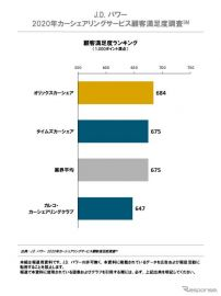 国内カーシェアリング顧客満足度、オリックスが4年連続トップ JDパワー調査