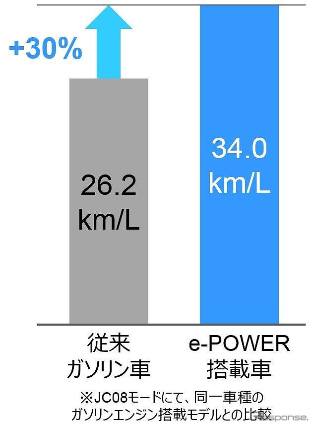 燃費性能《画像:日産自動車》