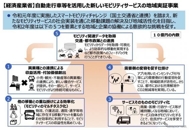 自動走行車等を活用した新しいモビリティサービスの地域実証事業の概要《資料 経産省》