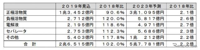 LiB材料の2023年世界市場、2.2倍増の5兆7781億円に 富士経済調べ