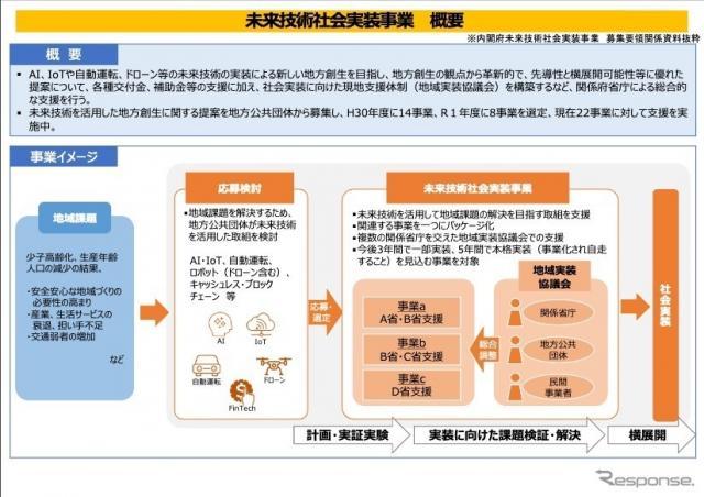 未来技術社会実装事業の概要《画像 国交省》