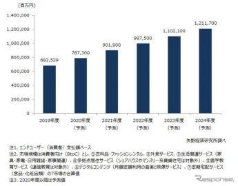 国内サブスクリプション市場…交通機関との組み合わせで2023年度に1兆円超 矢野経済予想