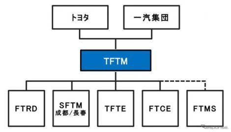 トヨタと一汽集団、合弁会社の管理体制再編「オール中国トヨタ」で競争力強化
